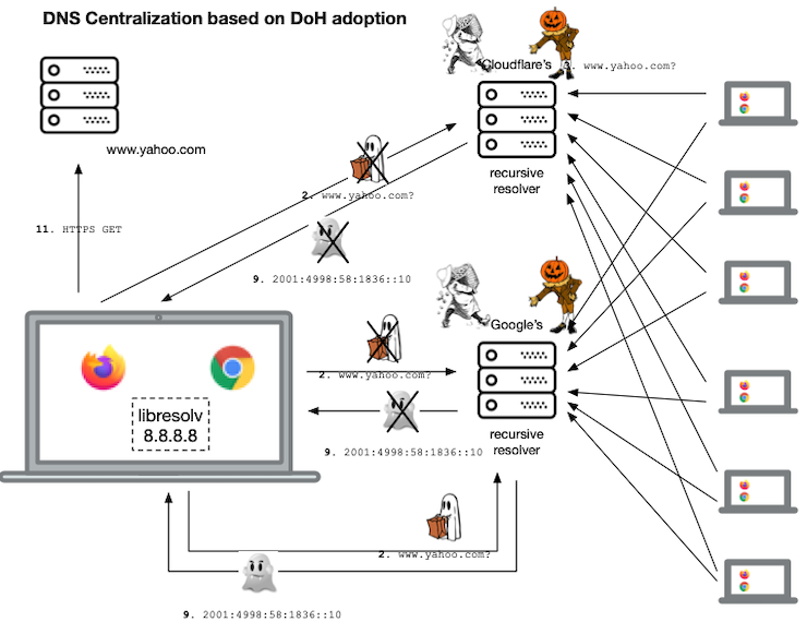 Illustration of DNS centralization when DoH implies a switch to a public resolver