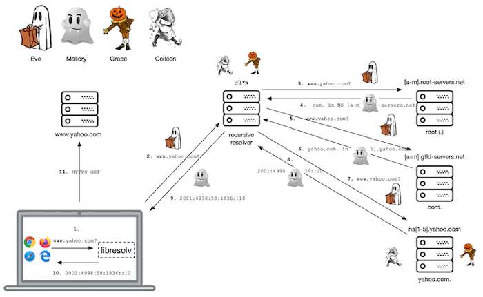 Illustration of adversaries in the normal DNS information flow