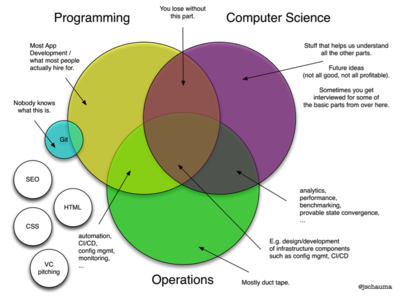 Venn Diagram: Programming != Computer Science