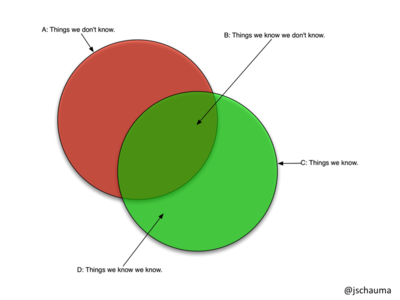 Venn Diagram: Knowns and Unknowns