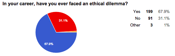 ethical dilemma you have faced Recognizing a ethical dilemma the dilemma:  what do you feel is an ethical resolution the naeyc code of ethical conduct is helpful in addressing this issue.
